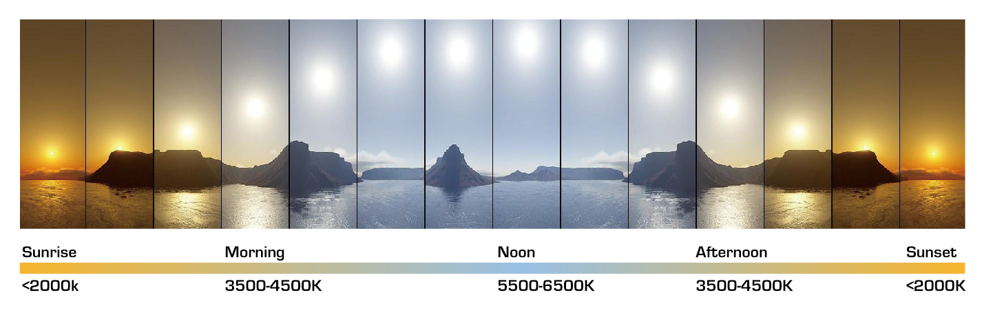 Temperatura di colore della luce solare, luce diurna