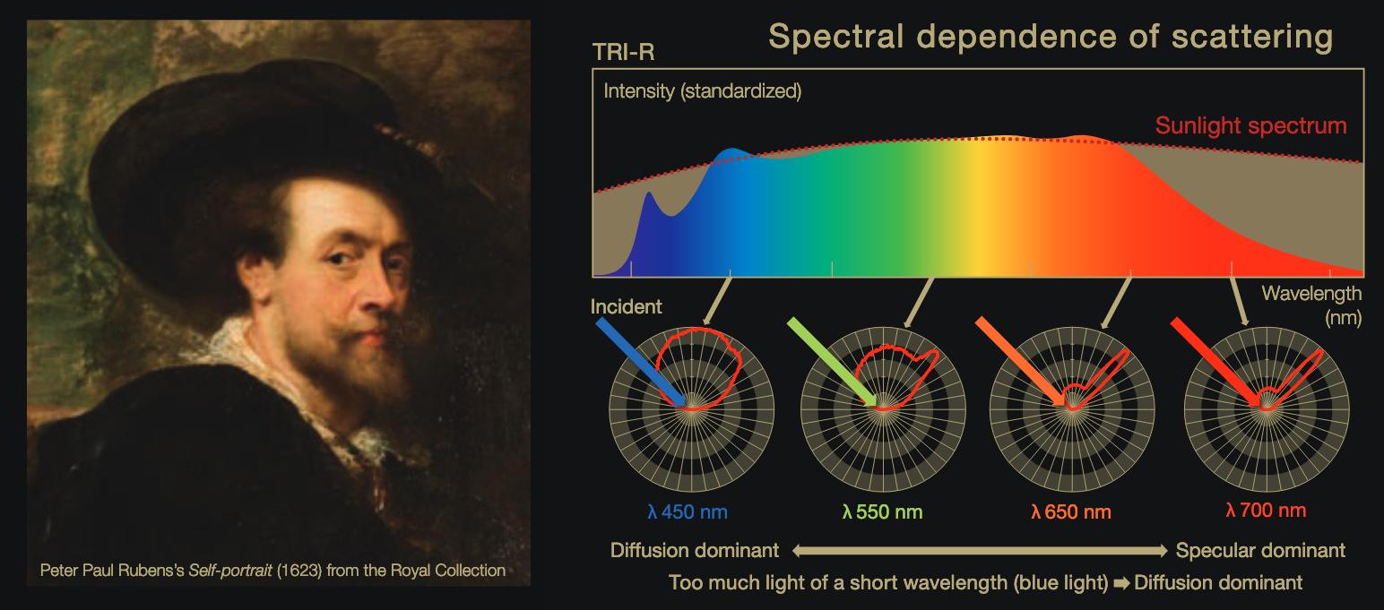I LED simili al sole faranno in modo che l'arte abbia gli stessi colori e contrasto della luce solare.