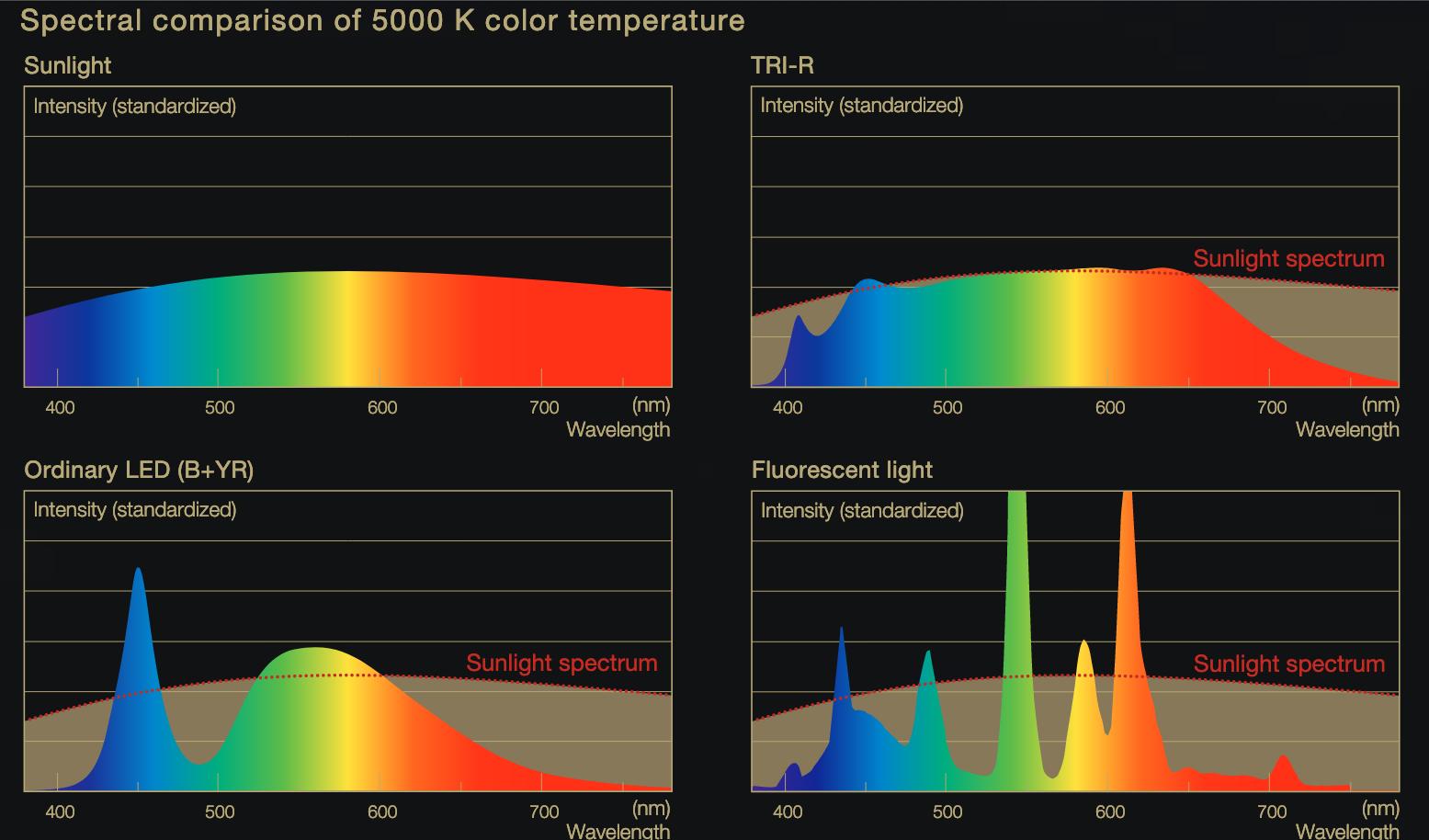 Confronto degli spettri LED Sunlike, Sunlike LED, sunlikght, LED ordinari, luce fluorescente