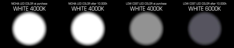 Un Nichia LED utilizza il 3 Step Macadam Elipse standard di selezione e mantiene la stessa temperatura del colore nel tempo.