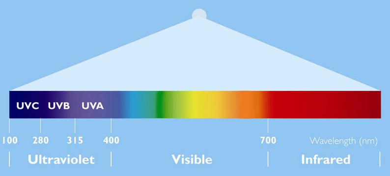Spettro di luce e radiazione UV