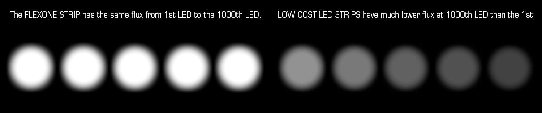 Il Flexone utilizza uno stabilizzatore di corrente per un flusso luminoso costante fino a 1000 LED.